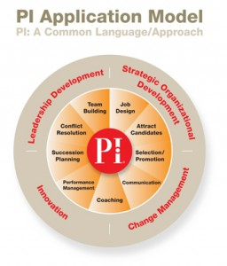 PI-Application-Model